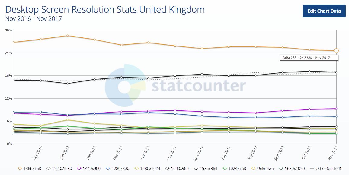 Chỉ số độ phân giải màn hình máy tính để bàn Vương quốc Anh 2017-12-21 18.16.01