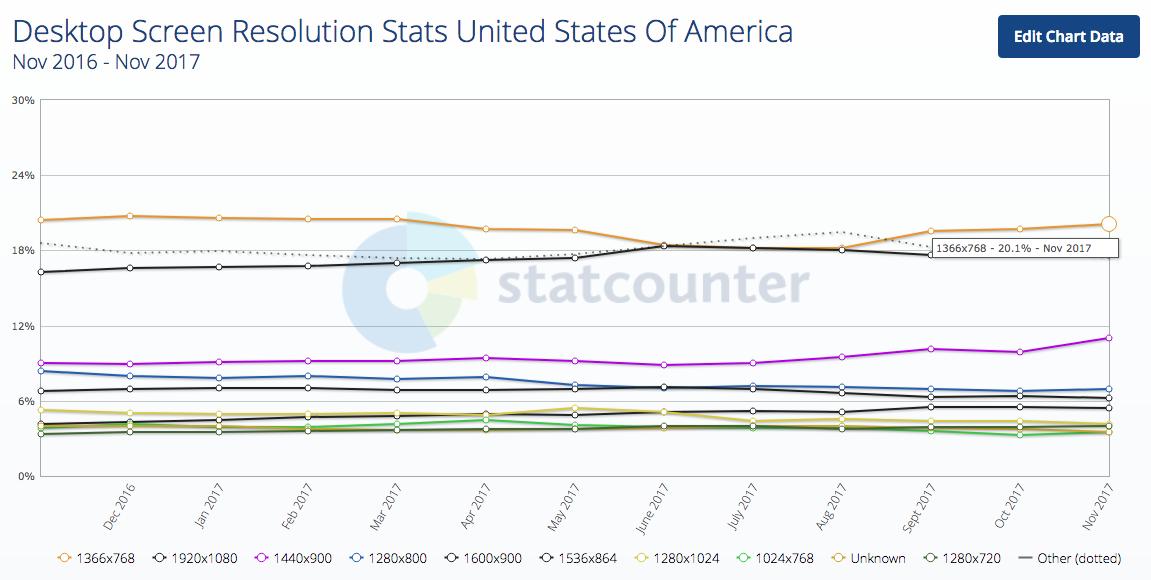 Độ phân giải màn hình máy tính để bàn Thống kê Hoa Kỳ 2017-12-21 18.10.46
