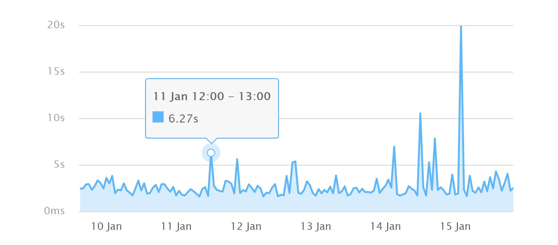 Thời gian tải trang từ Pingdom