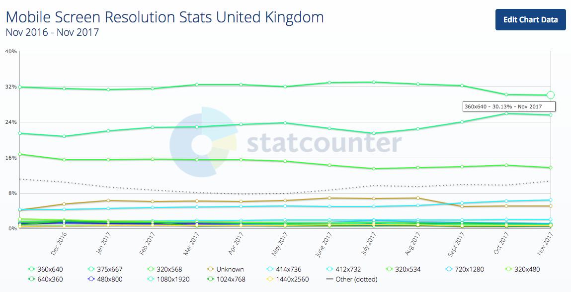 Chỉ số độ phân giải màn hình di động Vương quốc Anh 2017-12-21 18.16,45