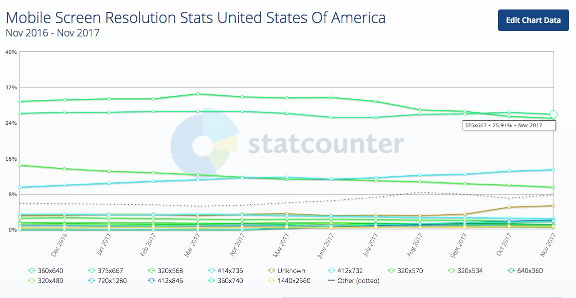Độ phân giải màn hình di động Thống kê Hoa Kỳ 2017-12-21 18.10.17