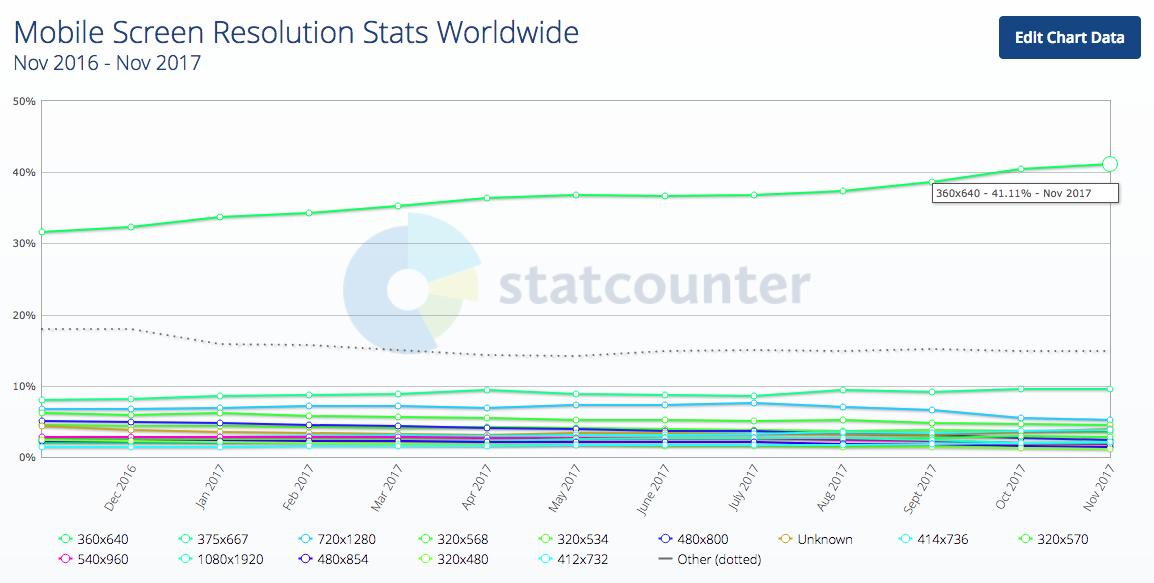 Chỉ số độ phân giải màn hình di động trên toàn thế giới 2016-2017-12-21 18.06.13