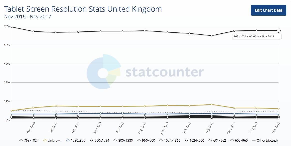 Chỉ số độ phân giải màn hình máy tính bảng Vương quốc Anh 2017-12-21 18.56,18
