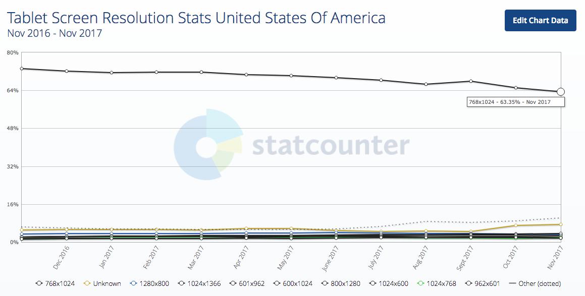 Độ phân giải màn hình máy tính bảng Thống kê Hoa Kỳ 2017-12-21 18.56.40