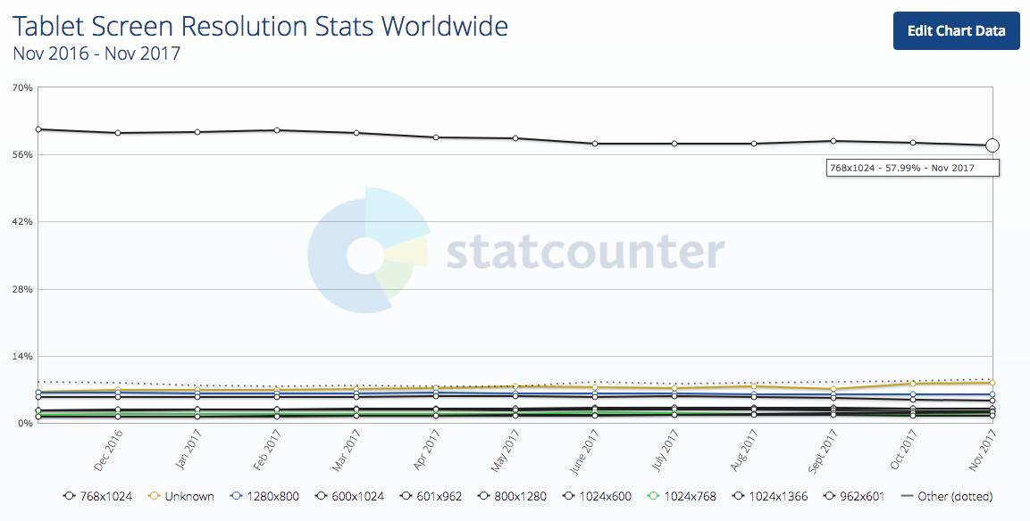 Chỉ số độ phân giải màn hình máy tính bảng trên toàn thế giới 2017-12-21 18.57.24