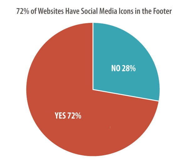 designst Chuẩnsblogpost-socialfooter-footer