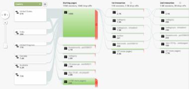 tín hiệu dòng chảy người dùng